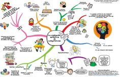 QueEsEvaluaciónAuténtica-Infografía-BlogGesvin