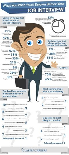 Got an interview coming up? Read this infographic first.
