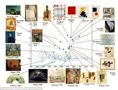 This graph shows the creativity scores of paintings between 1850 and 1950. Artists like Van Gogh, Picasso and Malevich rank highly while some of Cezanne's work scored less well in terms of creativity