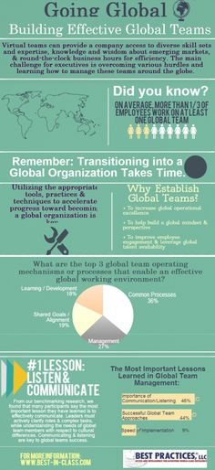 Is your Global team effective? Best Practices shares key elements to a successful global work team.