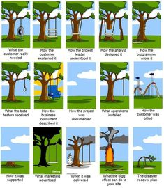 Various cartoons on project management. You can bild your own versions