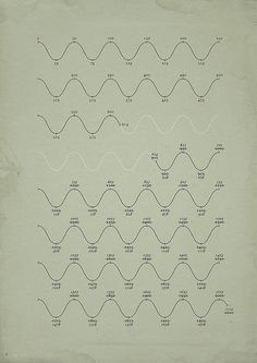 The phenomenal Michael Paukner, visualizer of the esoteric, strikes again with the Phantom Time Hypothesis — a bizarre historical conspiracy theory positing that the Roman calendar was infilt… Phantom Time Hypothesis, Early Middle Ages, Information Graphics, Calendar Design, Data Visualization, Big Picture, Mind Blown, Creative Design, Print Patterns