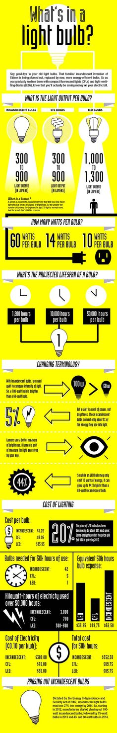 Incandescent bulbs are being replaced by more energy-efficient bulbs. But what's behind CFLs and LEDs? Focal Point Lighting, Installing Recessed Lighting, Energy Efficient Lighting, Eco Architecture, Light Bulb Types, Ceiling Fixtures, Light Fixtures, Interior Design Tips, Cool Lighting