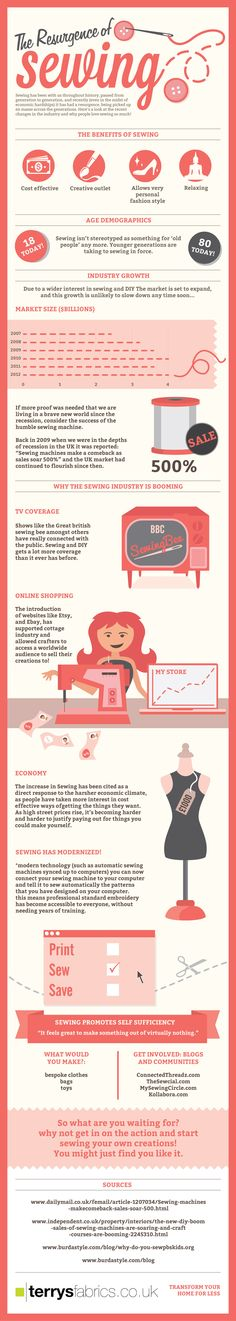 The Resurgence of Sewing Infographic From Terrys Fabrics.  UK supplier of curtain and home decor fabrics.