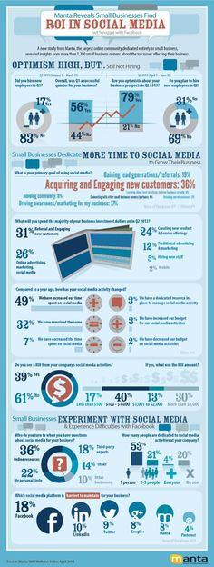 ROI del Social Media para pymes #infografia #infographic #socialmedia