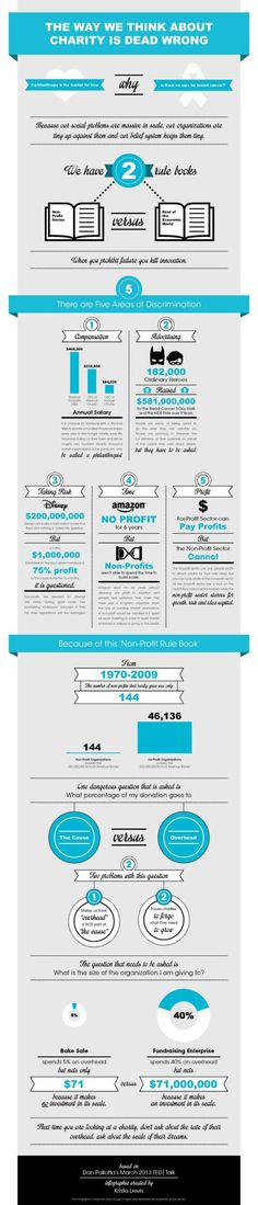 fundraising infographic  fundraising infographic  fundraising - business startup costs spreadsheet