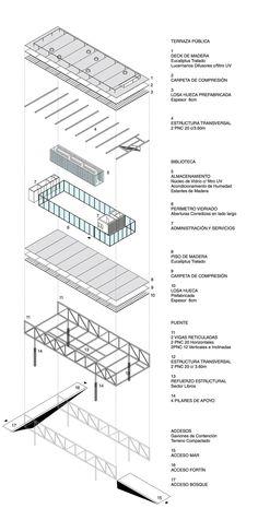 Tercer Lugar en concurso de ideas para la Biblioteca Daniel Vidart / Uruguay