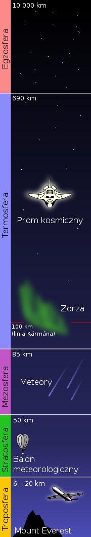 Przestrzeń kosmiczna – Wikipedia, wolna encyklopedia