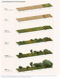 Imagen de http://www.asla.org/2011studentawards/images/largescale/238_12.jpg.