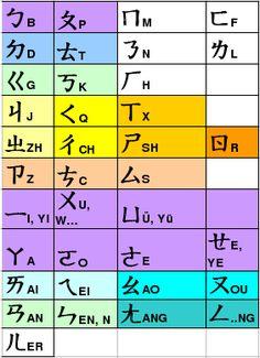 Zhuyin by similarities - Bopomofo - Wikipedia
