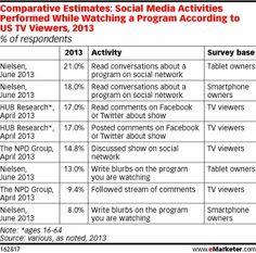 15 à 17% des Américains pratiquent la Social TV en direct