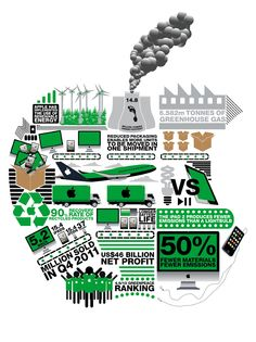 Apple's Environmental impact info graphic by Marlo Guanlao