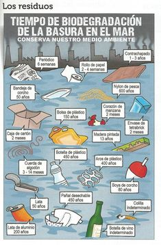 Spanish infographic - how long garbage lasts in the sea
