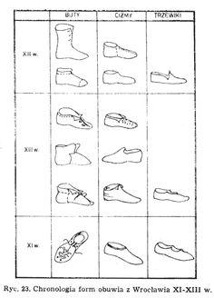 """Forms of leather shoes found in Wrocław, Poland.  Culture: Slavic (West Slavs - early Polish state - Silesian Piasts)  Timeline: 11th-13th centuries  Source: Agnieszka Samsonowicz """"Wytwórczość skórzana w Polsce wczesnofeudalnej"""", 1982."""