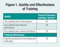 Keep Your Training Program Funded: 10 Steps to Training ROI