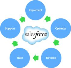 Find Salesforce consulting companies  that specialize in serving the nonprofit and higher education communities.
