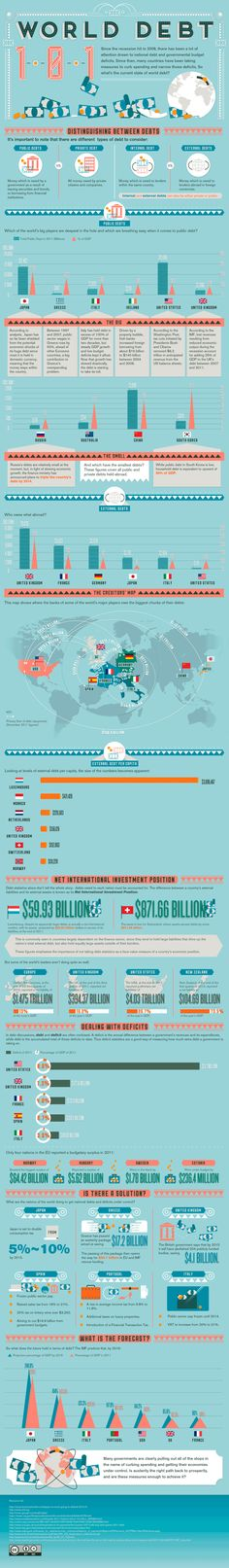 World Debt Infographic