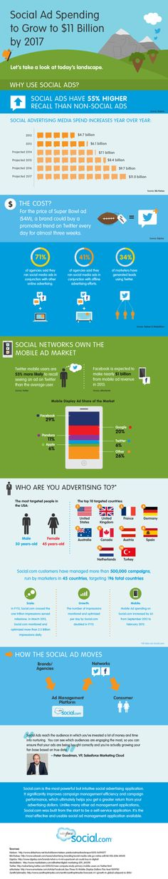 Although still a small proportion of total advertising, social media advertising is experiencing tremendous growth. Check out this infographic. The Social Advertising Landscape infographic by alyssa_george Post suggested by KCJ Internet Advertising, Social Advertising, Internet Marketing, Online Marketing, Digital Marketing, Social Media Trends, Social Media Ad, Marketing Technology, Content Marketing