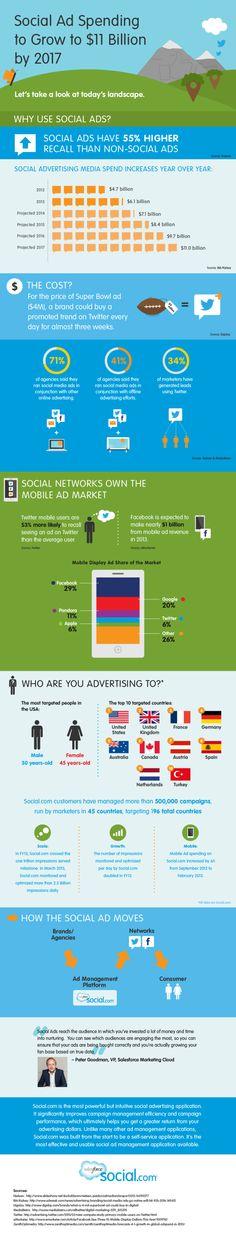 Social Ad Spending Forecast [INFOGRAPHIC]
