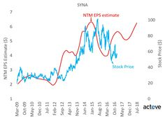 Exploring SYNA Valuation Discount #Business ValueWalk