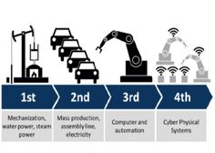 Industry and the Internet-of-Things (IoT): Learning from the German Chemical Indust...