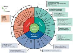 Project Management Competency Model | Project Management | Pinterest
