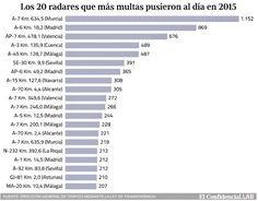 Radares que mas multas pusieron en 2015