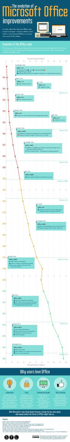 The Evolution of Microsoft Office Improvements #infographic #IT #MicrosoftOffice #Career
