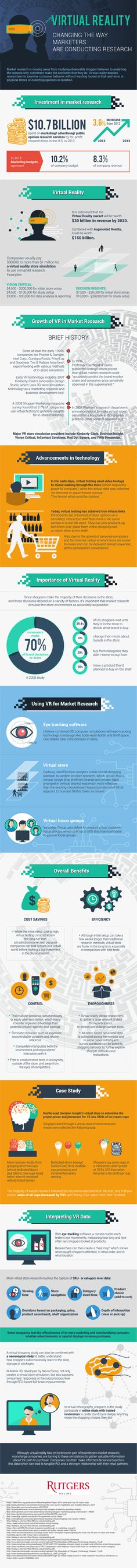 Virtual Reality: Changing the Way Marketers are Conducting Research #Infographic #VirtualReality