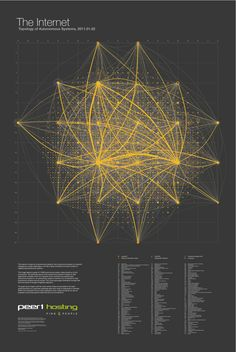 Cool Infographics - Blog - The Map of theInternet