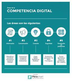 Educación INTEF twitteó: Descubre el tablero sobre #Competencia Digital de #Cdigital_INTEF #DigComp