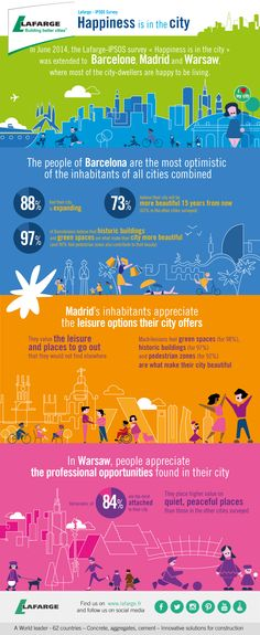 """We've extended our Lafarge-IPSOS survey on """"Happiness in the City"""" to Barcelona, Madrid & Warsaw! Check out the results and see what inhabitants think about their cities"""