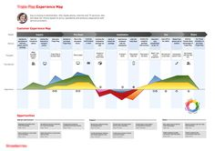 Customer experience map. If you like UX, design, or design thinking, check out theuxblog.com