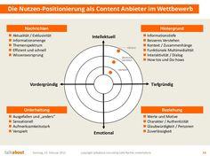 Positionierung als Content Anbieter im Wettbewerb via @talkabout @talkabout
