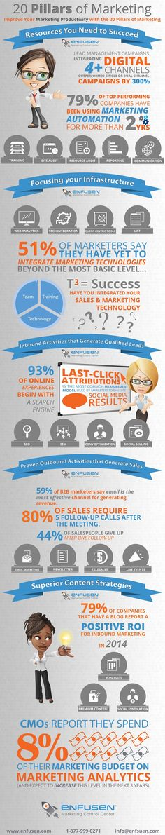 The 20 Pillars of marketing to help you create more qualified leads and an effective inbound marketing strategy! http://www.enfusen.com/blog/marketing-productivity-for-20-pillars-of-marketing-infographic