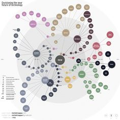 """""""Envisioning technology"""" is a speculative and subjective overview of potential future technologies. The mindmap approach to visualization is interesting."""