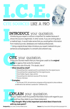 I.C.E. — Introduce, Cite, Explain. An acronym for teaching your students how to properly incorporate citations into their writing. Perfect for English teachers at the middle school or high school level. Print out the poster and hang it up in your room! - this is a lot like the oreo cookie method I use