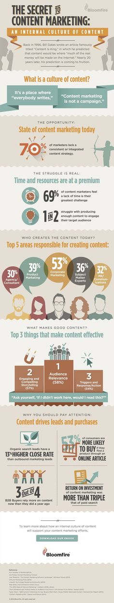 The Secret to Content Marketing  Wondering how to make your content go viral, getting into several different networks? You might just be making a key mistake, such as lacking a directed strategy.  If you're looking for some ideas for stronger content marketing, Bloomfire recently created an infographic, shown below, showing the struggles and solutions.