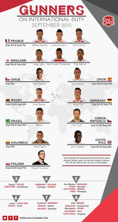 Arsenal players on international duty - all in one handy infograph just for you