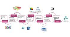 Innovation Framework | Sonnets