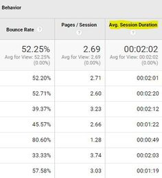 3 Ways to Improve Google Analytics Session Duration