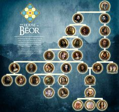 House of Beor, one of the three oldest houses of men. By enanoakd. Lotr