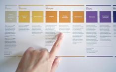 Colorful Square Product Roadmap Template : Assign themes to main parts of the project roadmap -- Using simple themes for each of the main sections of . Flow Chart Design, Diagram Design, Work Flow Chart, Process Chart, Process Map, Design Thinking Process, Product Design Process, Interior Design Process, Customer Journey Mapping