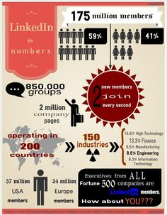Los números de #Linkedin #infografia #socialmedia
