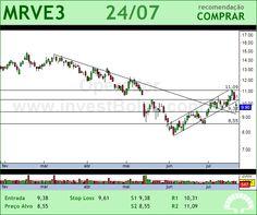 MRV - MRVE3 - 24/07/2012 #MRVE3 #analises #bovespa