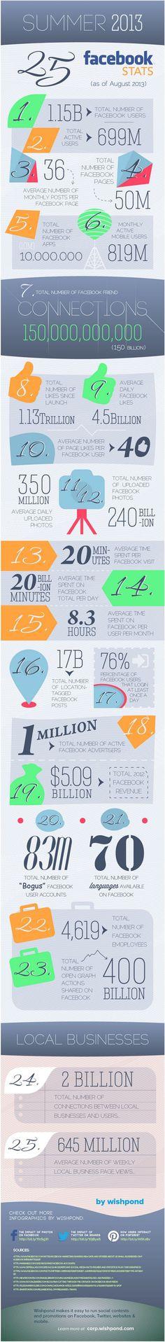 Algunas estadísticas actuales de Facebook que no muchos conocen