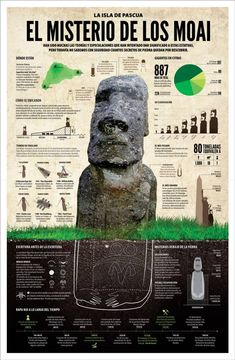 Carla Pennacchio y Florencia Jochimsen | Cátedra Belluccia Virtual Field Trips, History Teachers, Chile, Art And Architecture, Cool Places To Visit, Science Nature, Tourism, Infographic, Spanish