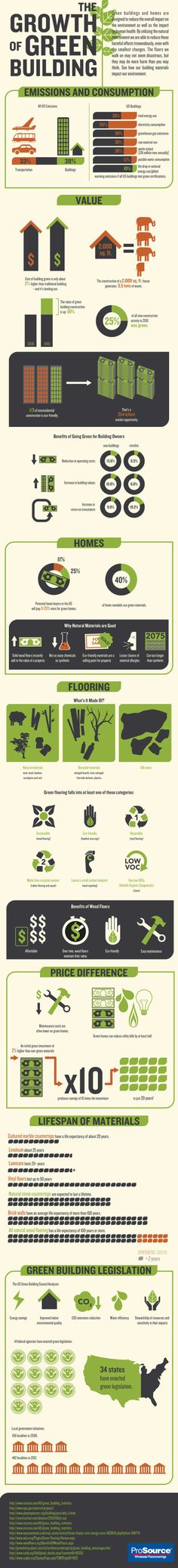 Growth of Green Building InfoGraphic . learn about Benefits of Wood Floors!
