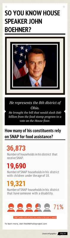 House Speaker John Boehner brought the Nutrition Reform and Work Opportunity Act up for a vote. Of the 272,956 households in his district, 3...