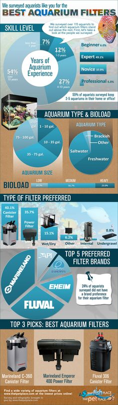 Best Aquarium Filters